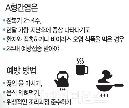 """A형간염 벌써 1만명"" … 잊혔던 감염병의 공습"